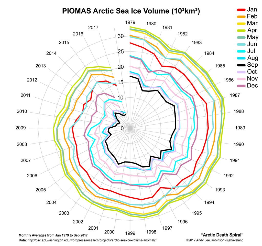 """Die """"arktische Todesspirale"""" - Rückgang des arktischen Eises"""