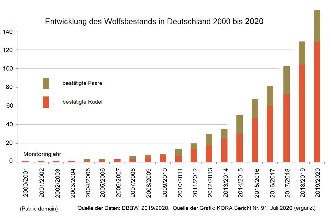 Entwicklung des Wolfbestands in Deutschland von 2000 bis 2020